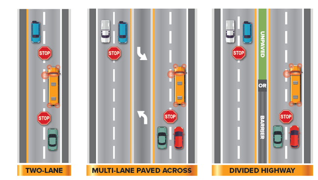 NYS DMV Where to stop for a school bus with red lights flashing